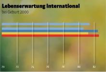 Quellen: VGKK, Land Vorarlberg, Statistik Austria