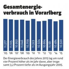 © Land Vorarlberg